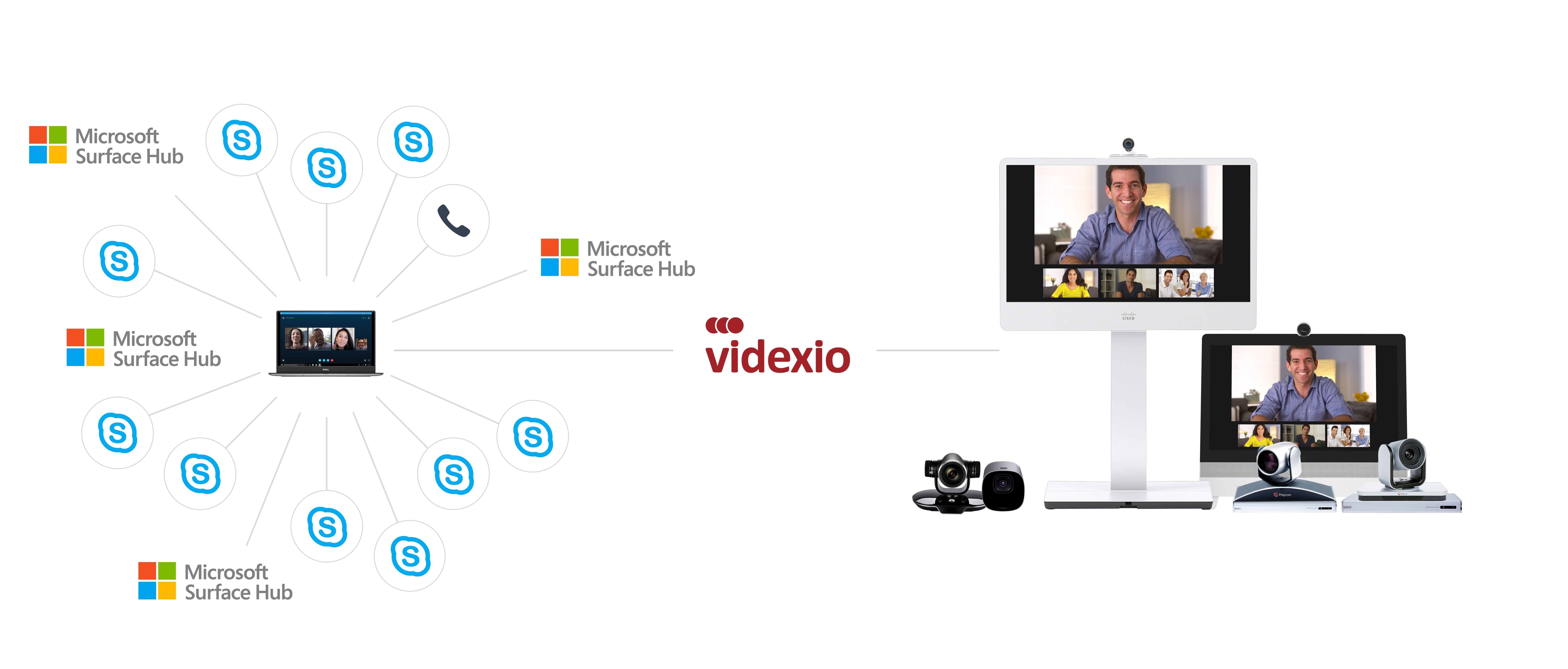 Videxio's Skype for Business Gateway-as-a-Service